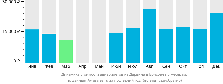 Динамика стоимости авиабилетов из Дарвина в Брисбен по месяцам