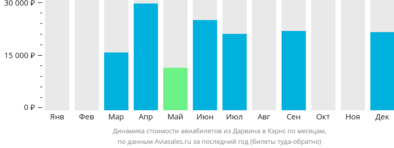 Динамика стоимости авиабилетов из Дарвина в Кэрнс по месяцам