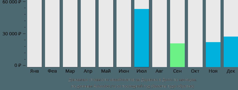 Динамика стоимости авиабилетов из Дарвина в Дили по месяцам