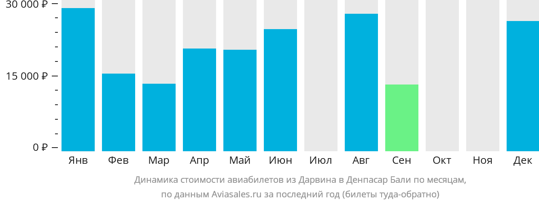 Динамика стоимости авиабилетов из Дарвина в Денпасар Бали по месяцам
