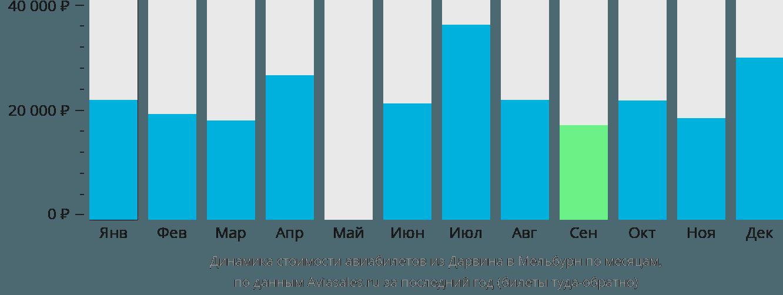 Динамика стоимости авиабилетов из Дарвина в Мельбурн по месяцам