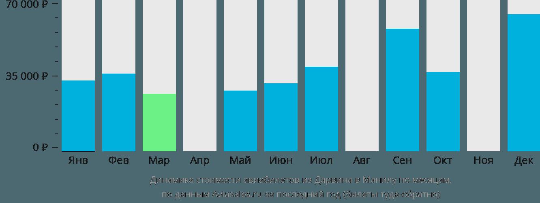 Динамика стоимости авиабилетов из Дарвина в Манилу по месяцам