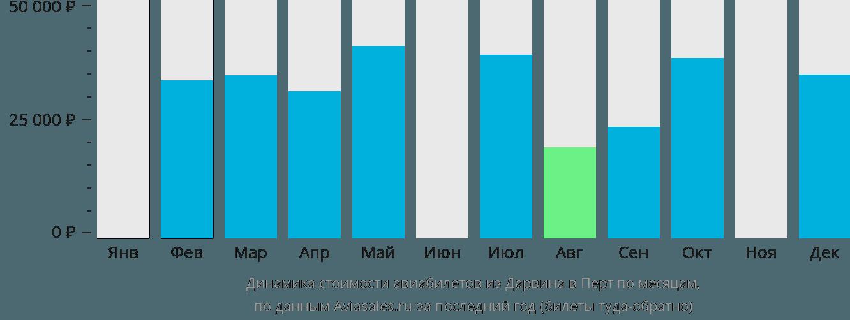 Динамика стоимости авиабилетов из Дарвина в Перт по месяцам