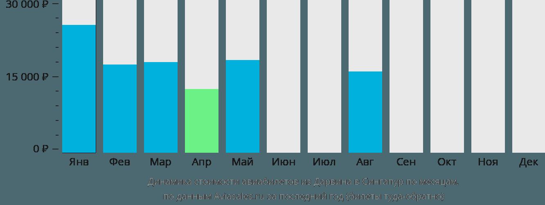 Динамика стоимости авиабилетов из Дарвина в Сингапур по месяцам