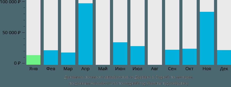 Динамика стоимости авиабилетов из Дарвина в Сидней по месяцам