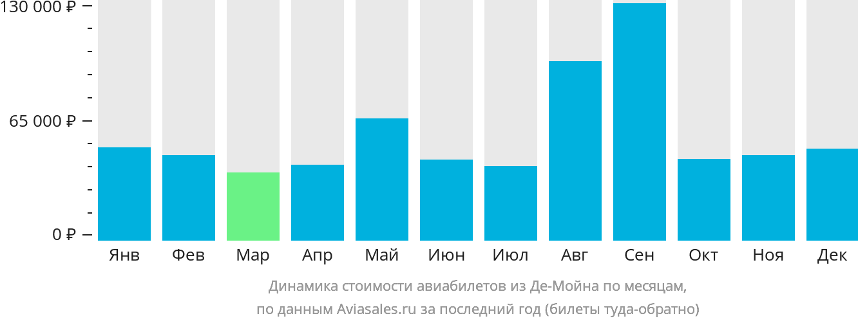 Динамика стоимости авиабилетов из Де-Мойна по месяцам
