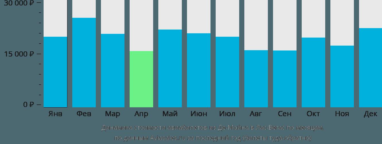 Динамика стоимости авиабилетов из Де-Мойна в Лас-Вегас по месяцам