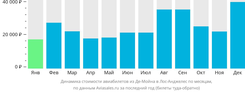 Динамика стоимости авиабилетов из Де-Мойна в Лос-Анджелес по месяцам