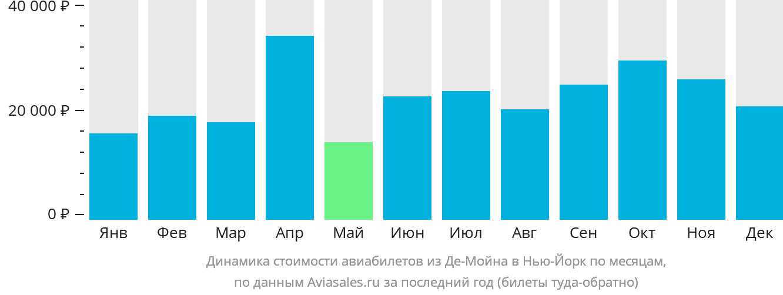 Динамика стоимости авиабилетов из Де-Мойна в Нью-Йорк по месяцам