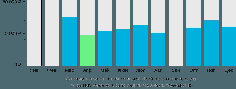 Динамика стоимости авиабилетов из Де-Мойна в Тампу по месяцам
