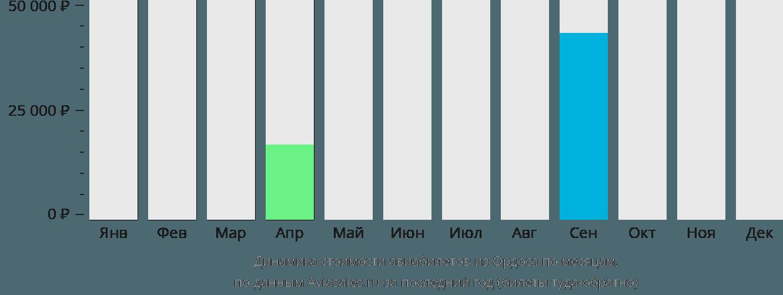 Динамика стоимости авиабилетов из Ордоса по месяцам