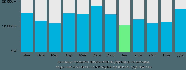 Динамика стоимости авиабилетов из Дортмунда по месяцам