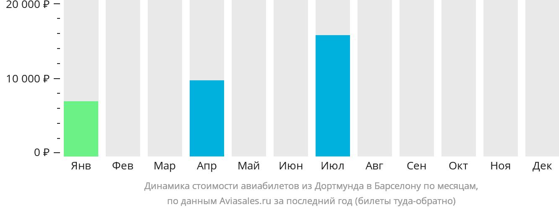 Динамика стоимости авиабилетов из Дортмунда в Барселону по месяцам