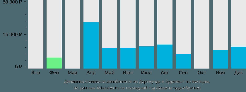 Динамика стоимости авиабилетов из Дортмунда в Будапешт по месяцам