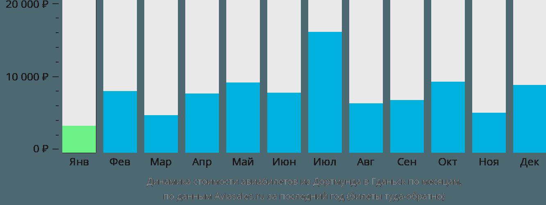 Динамика стоимости авиабилетов из Дортмунда в Гданьск по месяцам
