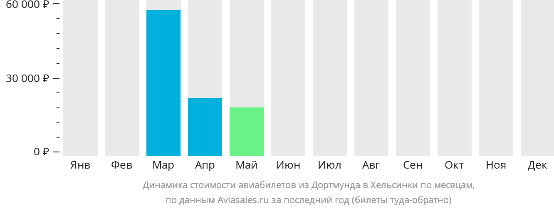 Динамика стоимости авиабилетов из Дортмунда в Хельсинки по месяцам