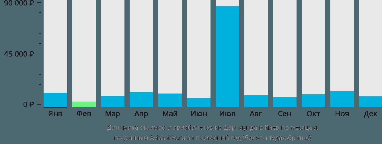 Динамика стоимости авиабилетов из Дортмунда в Киев по месяцам