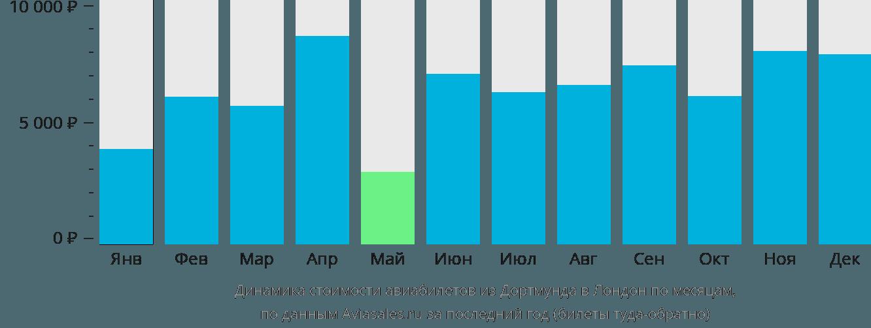 Динамика стоимости авиабилетов из Дортмунда в Лондон по месяцам
