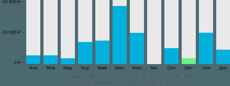 Динамика стоимости авиабилетов из Дортмунда в Львов по месяцам