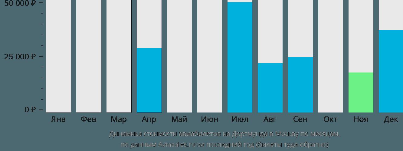 Динамика стоимости авиабилетов из Дортмунда в Москву по месяцам