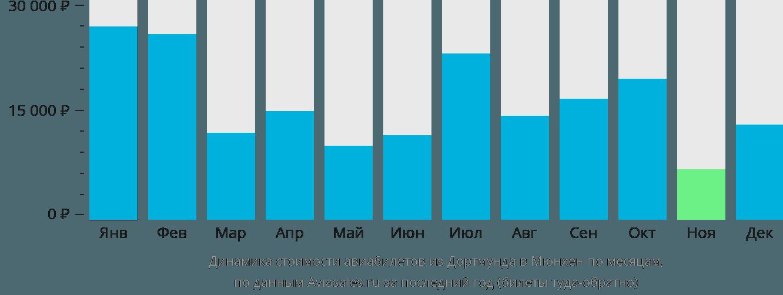 Динамика стоимости авиабилетов из Дортмунда в Мюнхен по месяцам