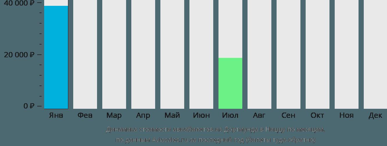 Динамика стоимости авиабилетов из Дортмунда в Ниццу по месяцам