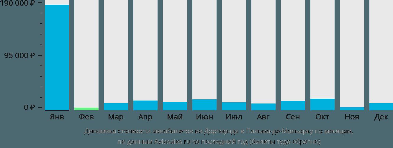 Динамика стоимости авиабилетов из Дортмунда в Пальма-де-Майорку по месяцам