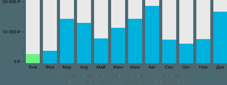 Динамика стоимости авиабилетов из Дортмунда в Софию по месяцам