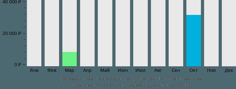 Динамика стоимости авиабилетов из Дортмунда в Тель-Авив по месяцам