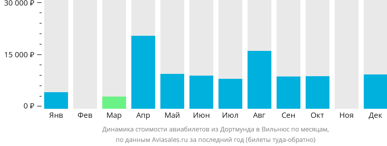 Динамика стоимости авиабилетов из Дортмунда в Вильнюс по месяцам
