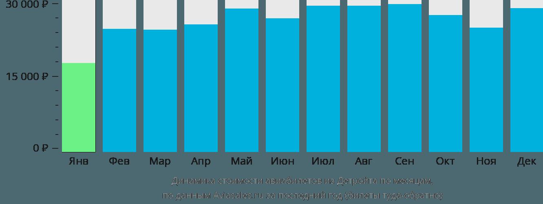Динамика стоимости авиабилетов из Детройта по месяцам