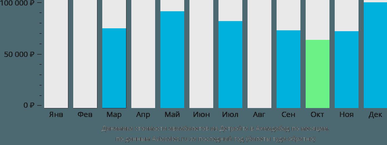 Динамика стоимости авиабилетов из Детройта в Ахмадабад по месяцам