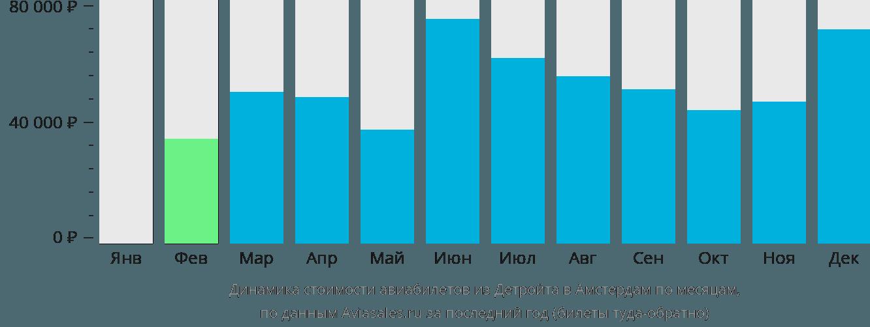 Динамика стоимости авиабилетов из Детройта в Амстердам по месяцам