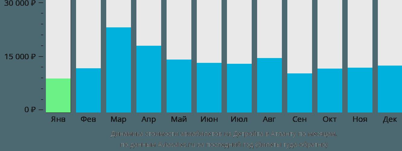 Динамика стоимости авиабилетов из Детройта в Атланту по месяцам