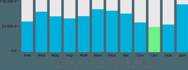 Динамика стоимости авиабилетов из Детройта в Бейрут по месяцам