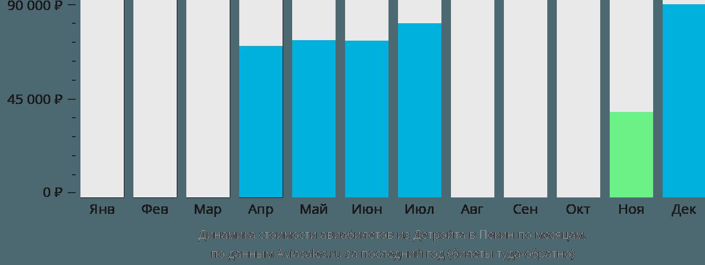 Динамика стоимости авиабилетов из Детройта в Пекин по месяцам