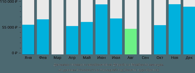 Динамика стоимости авиабилетов из Детройта в Мумбаи по месяцам
