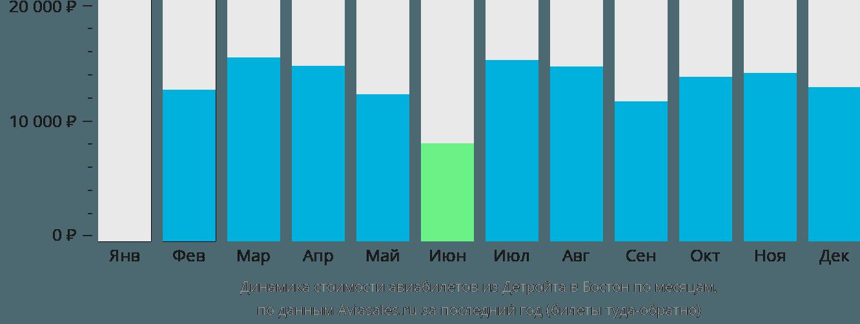 Динамика стоимости авиабилетов из Детройта в Бостон по месяцам