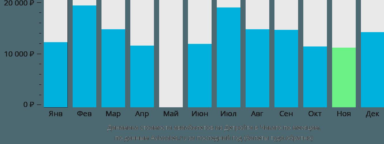 Динамика стоимости авиабилетов из Детройта в Чикаго по месяцам
