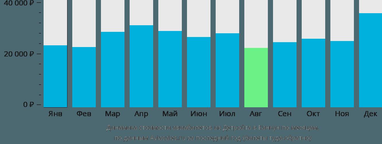 Динамика стоимости авиабилетов из Детройта в Канкун по месяцам