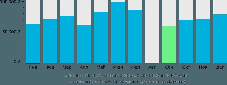 Динамика стоимости авиабилетов из Детройта в Дели по месяцам