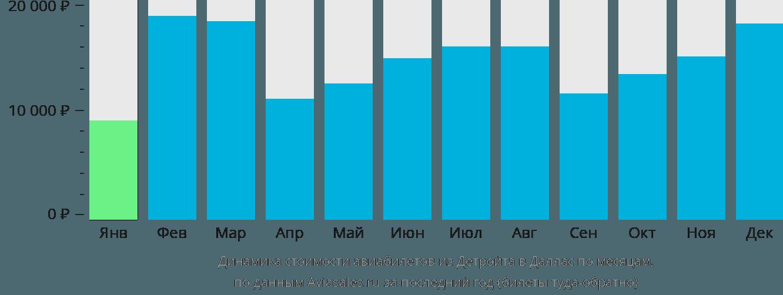 Динамика стоимости авиабилетов из Детройта в Даллас по месяцам