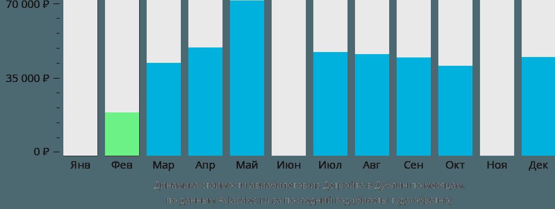 Динамика стоимости авиабилетов из Детройта в Дублин по месяцам