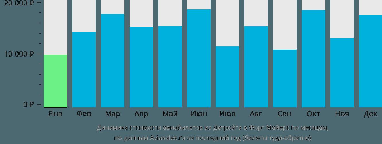 Динамика стоимости авиабилетов из Детройта в Форт Майерс по месяцам