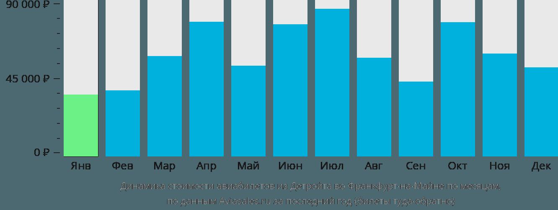 Динамика стоимости авиабилетов из Детройта во Франкфурт-на-Майне по месяцам