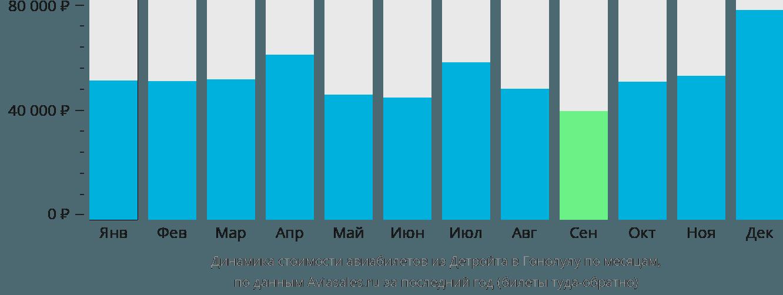 Динамика стоимости авиабилетов из Детройта в Гонолулу по месяцам