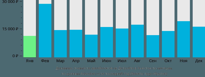 Динамика стоимости авиабилетов из Детройта в Хьюстон по месяцам