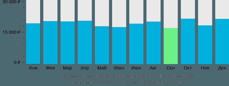 Динамика стоимости авиабилетов из Детройта в Лас-Вегас по месяцам