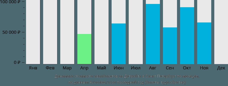 Динамика стоимости авиабилетов из Детройта в Санкт-Петербург по месяцам