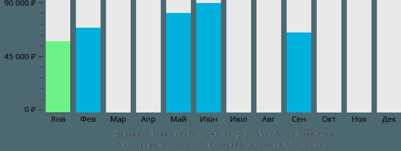 Динамика стоимости авиабилетов из Детройта в Лахор по месяцам